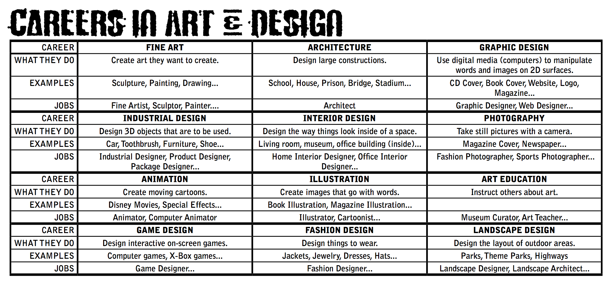 Multiple Level Handout Careers In Art